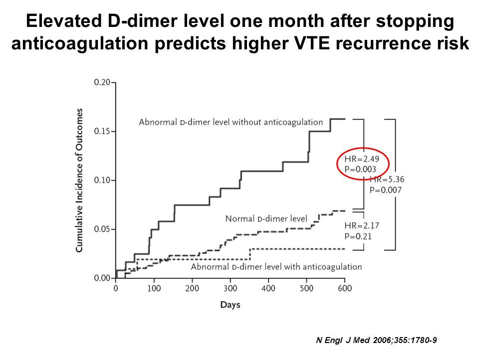 Elevated D-dimer level one month after stopping anticoagulation predicts higher VTE recurrence risk