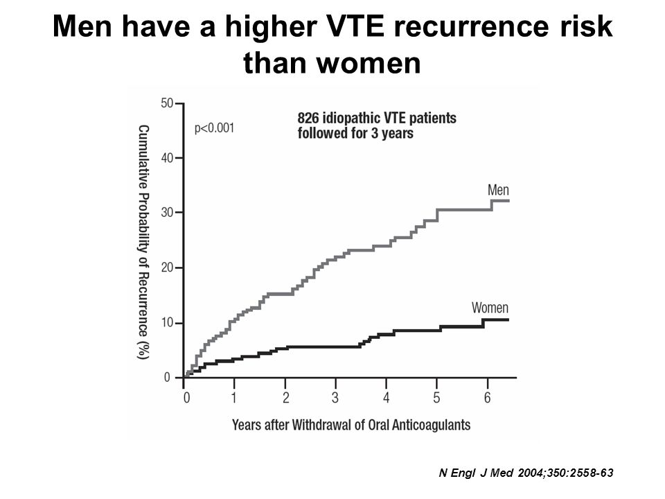 Men have a higher VTE recurrence risk than women