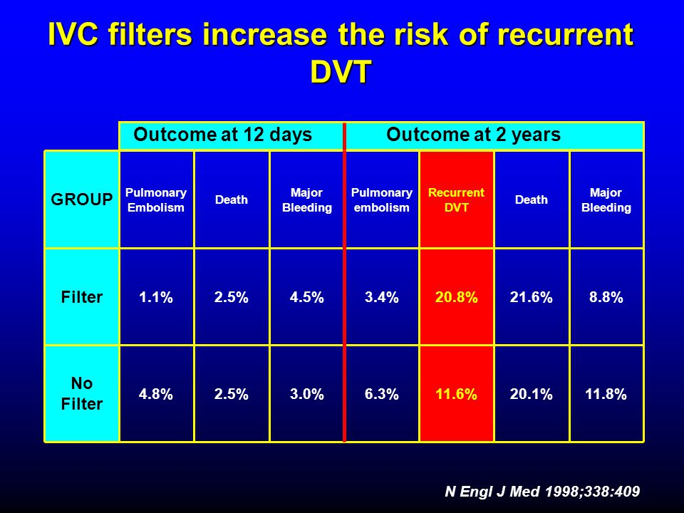 IVC filters increase the risk of recurrent DVT