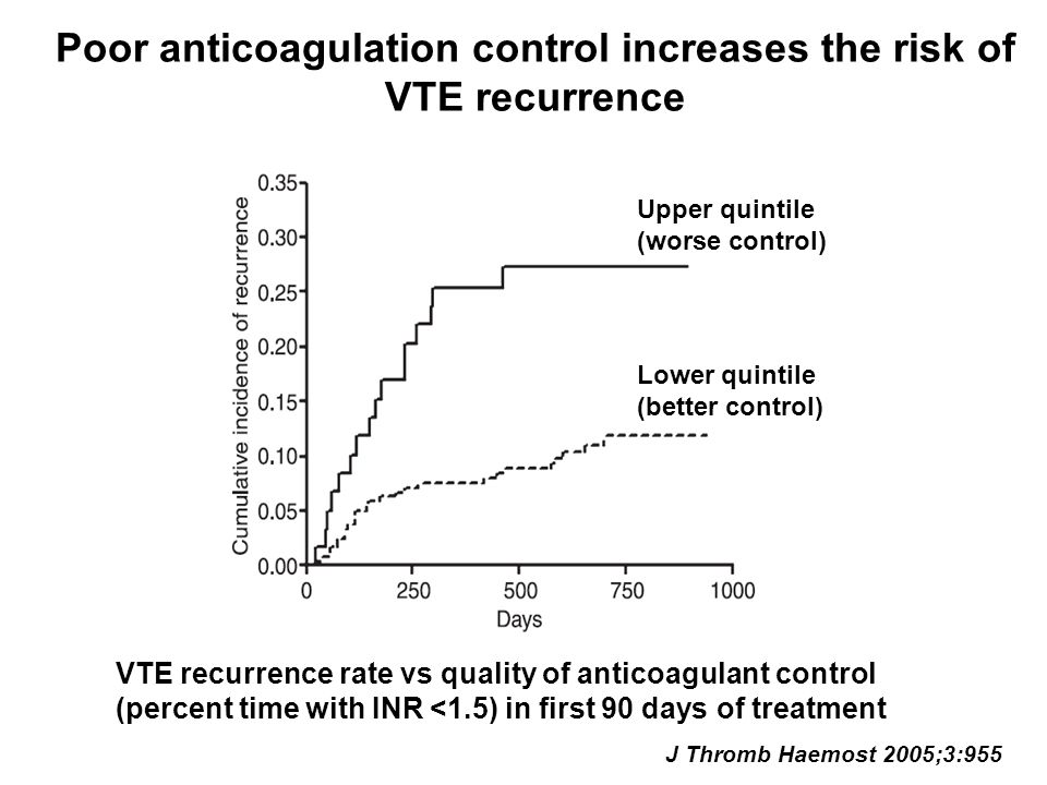 Poor anticoagulation control increases the risk of VTE recurrence