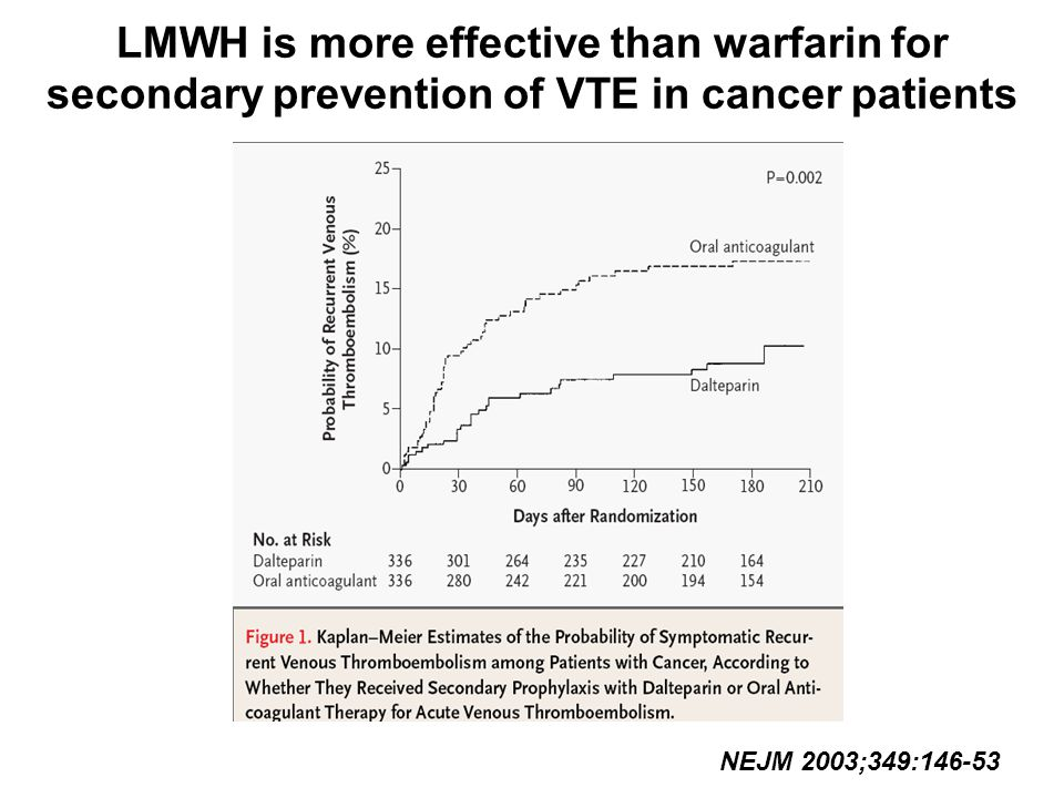 LMWH is more effective than warfarin for secondary prevention of VTE in cancer patients