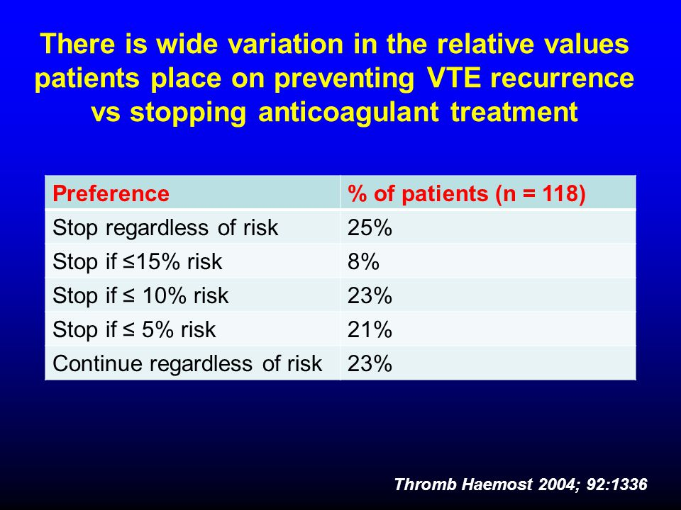 There is wide variation in the relative values patients place on preventing VTE recurrence vs stopping anticoagulant treatment