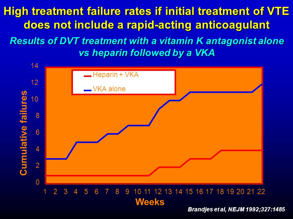 High treatment failure rates if initial treatment of VTE does not include a rapid-acting anticoagulant