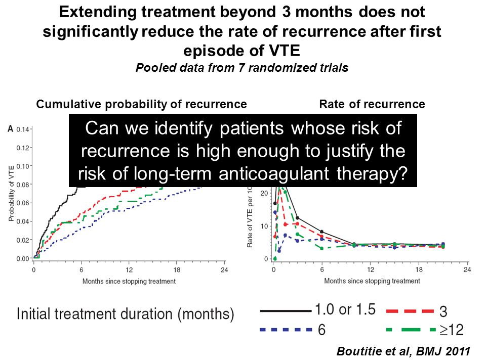 Extending treatment beyond 3 months does not significantly reduce the rate of recurrence after first episode of VTE Pooled data from 7 randomized trials