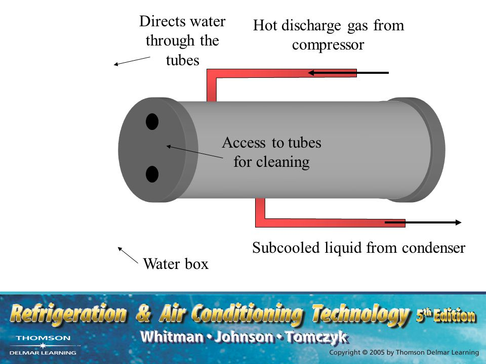 Directs water through the tubes Hot discharge gas from compressor