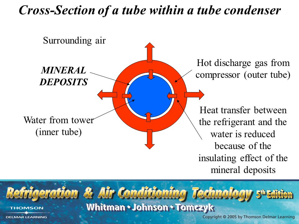 Cross-Section of a tube within a tube condenser