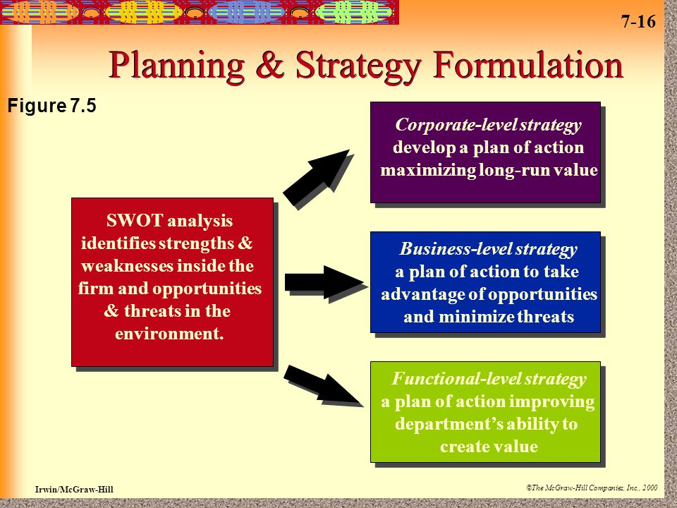Planning & Strategy Formulation