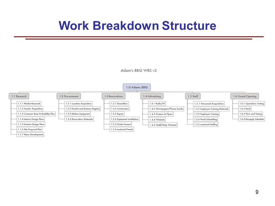 u201cadam u2019s bbq u201d take out restaurant project planning and
