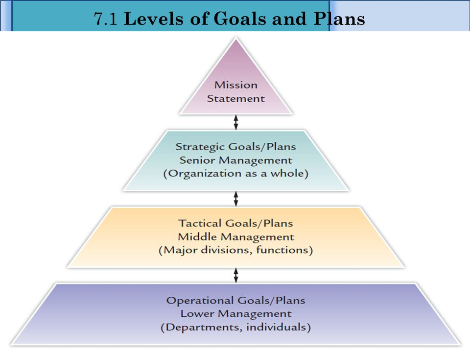 7.1 Levels of Goals and Plans