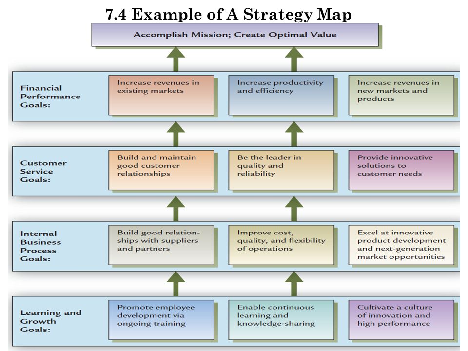 7.4 Example of A Strategy Map