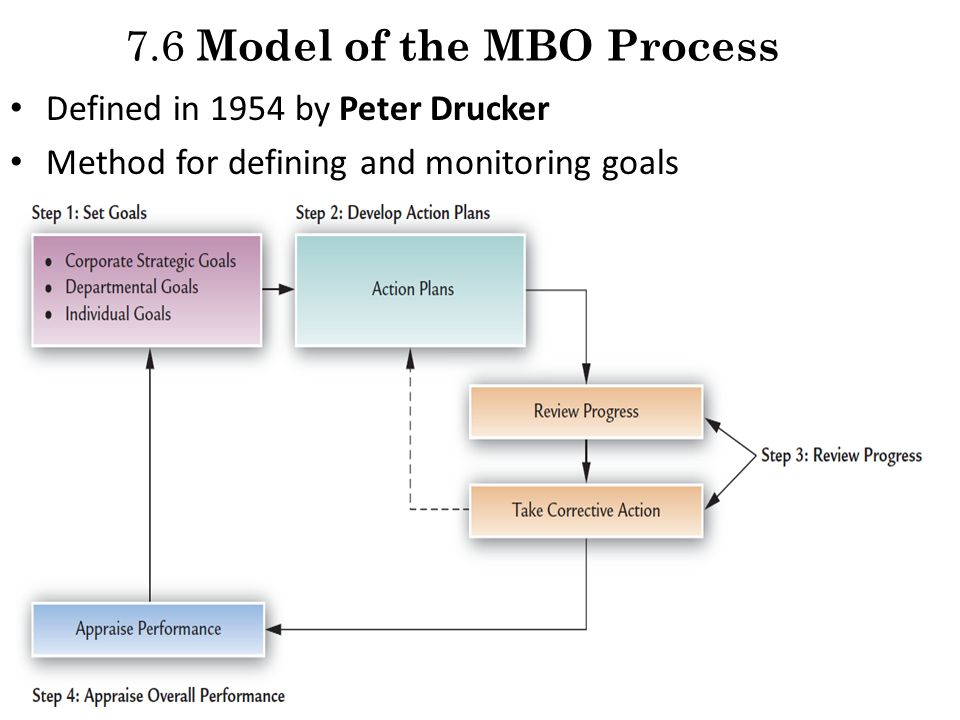 drucker 5 step process mbo Mbo or management by objectives is defined as a comprehensive managerial system that integrates many key managerial activities in a systematic process and that is consciously directed toward the effective and efficient achievement of organizational and individual objectives.