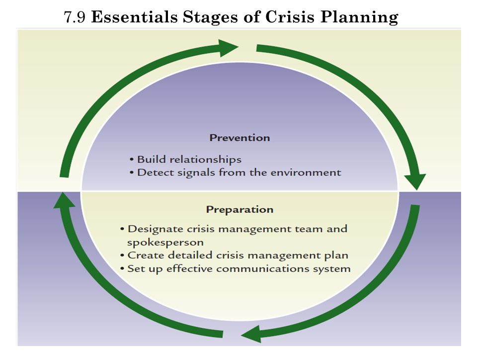 7.9 Essentials Stages of Crisis Planning