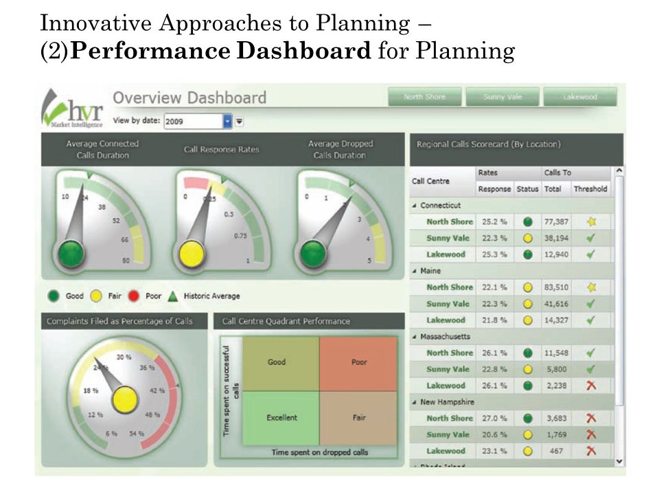 Innovative Approaches to Planning – (2)Performance Dashboard for Planning