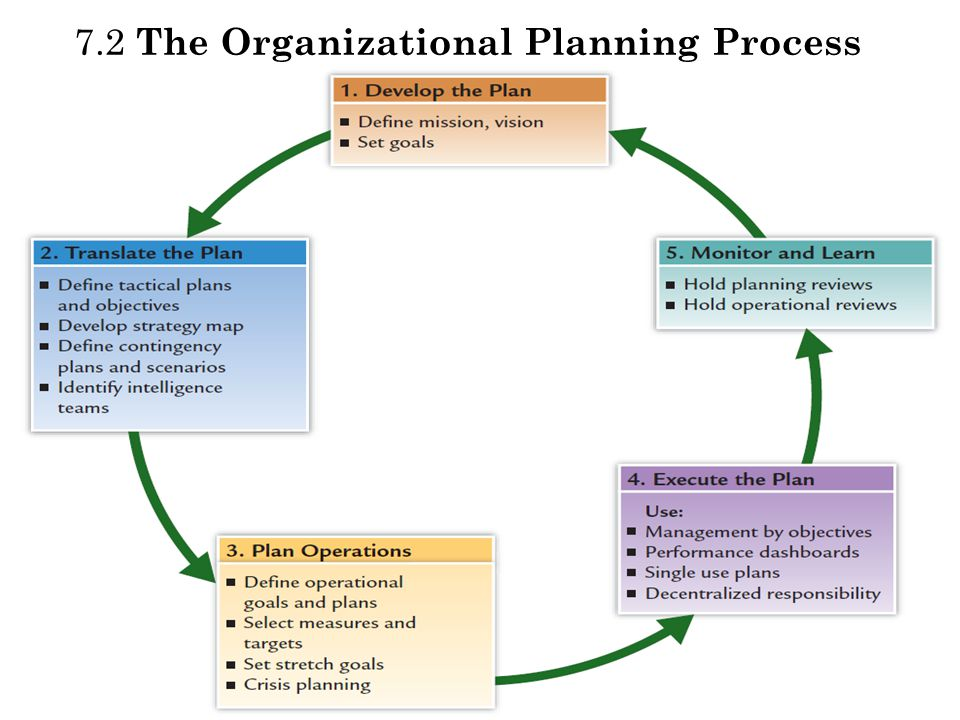 7.2 The Organizational Planning Process
