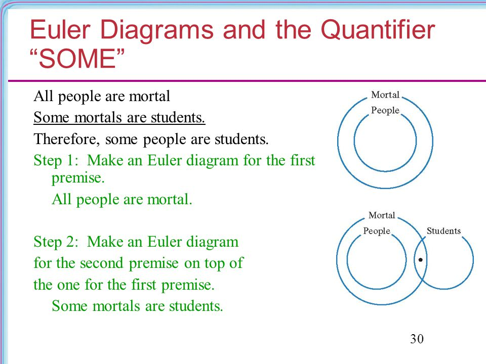 Euler Diagrams and the Quantifier SOME