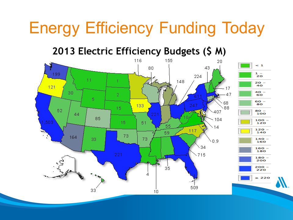 Energy Efficiency Funding Today