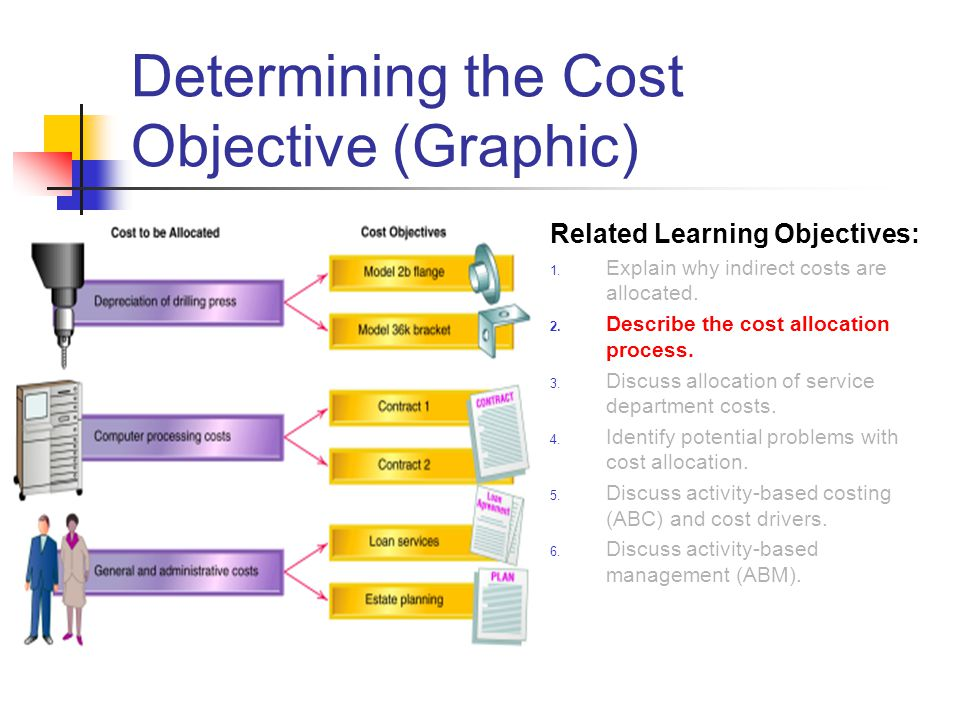 Determining the Cost Objective (Graphic)