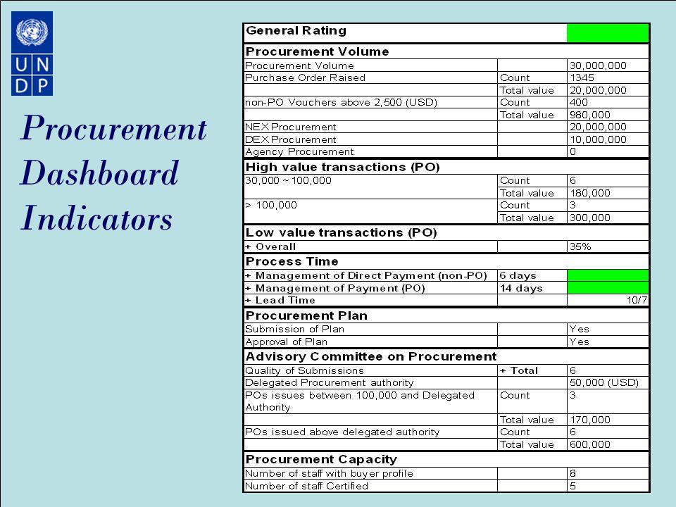 Procurement management best practices ppt download 44 procurement dashboard indicators pronofoot35fo Image collections