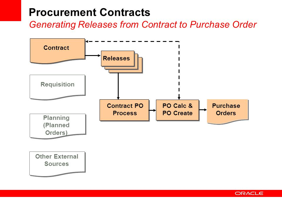 how to create a contract online