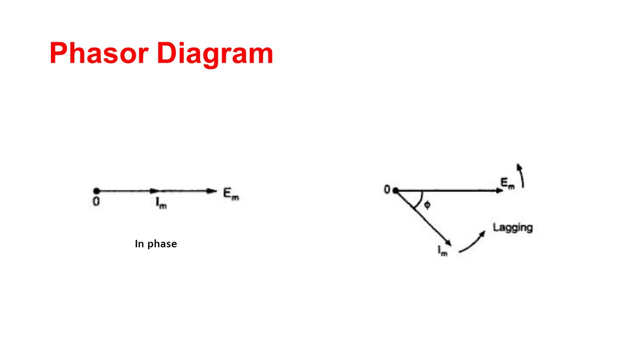 Single phase ac circuits ppt video online download 25 phasor diagram in phase pooptronica Gallery
