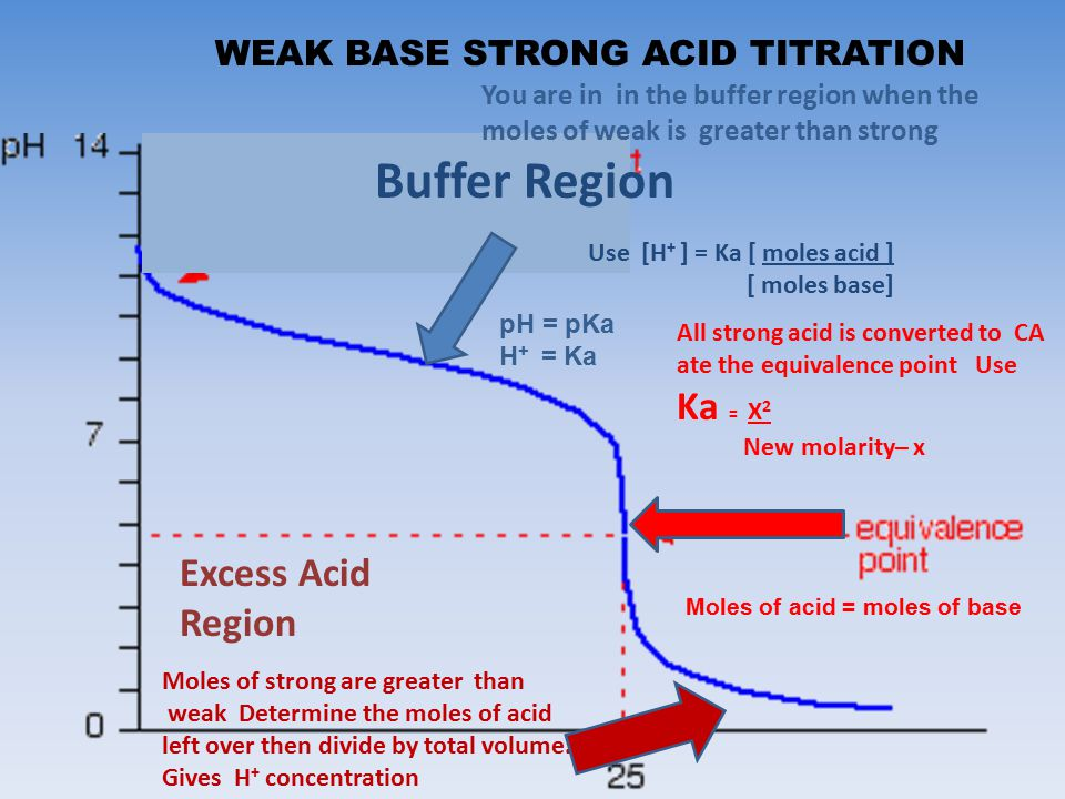 neutralization titration using a strong acid and weak base essay Indeed been reached for example, in the case of the neutralization reaction shown in equation 1, the ph of the solution would be acidic ( 7) after the equivalence  indicator for the titration of a strong acid with a strong base  documents similar to weak acid strong base titration edta.