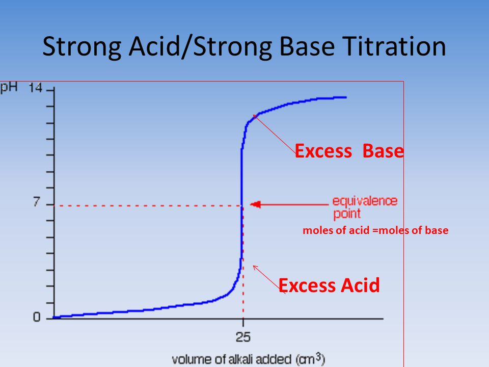 how to make strong acid