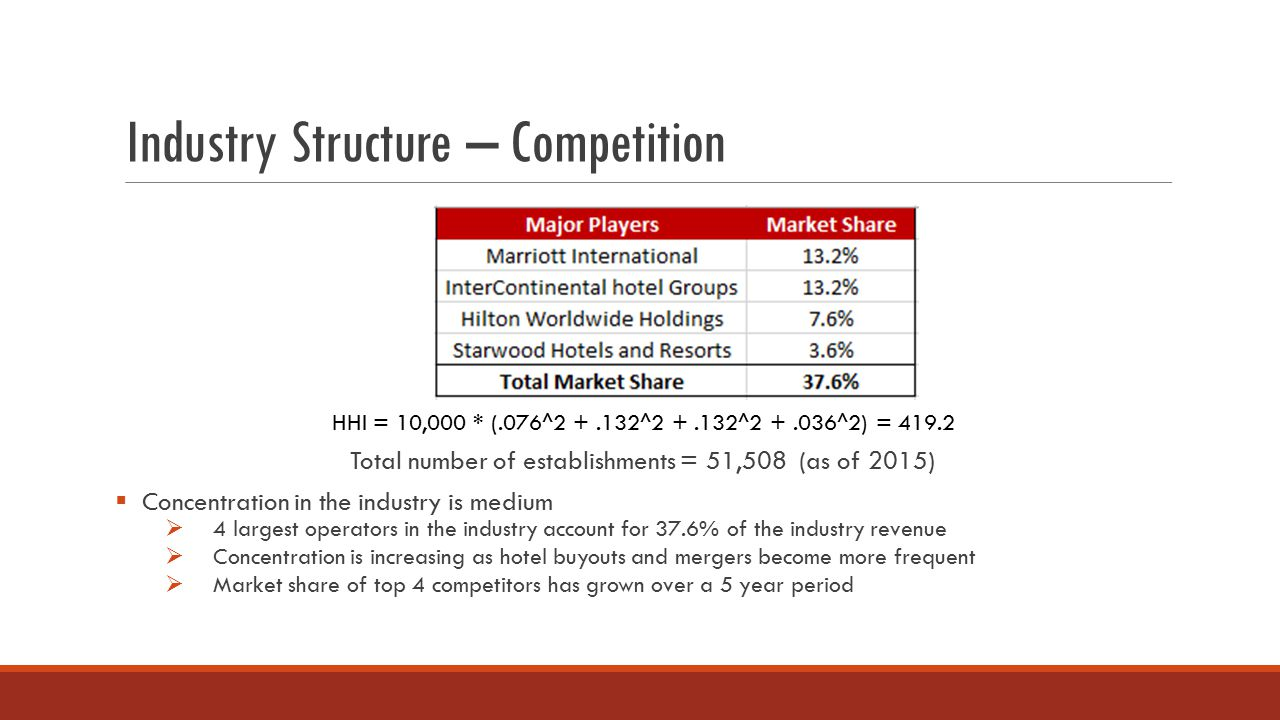 hotel industry analysis