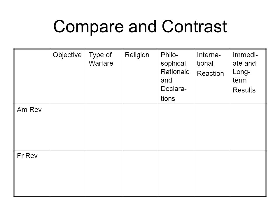 compare and contrast american and french revolutions