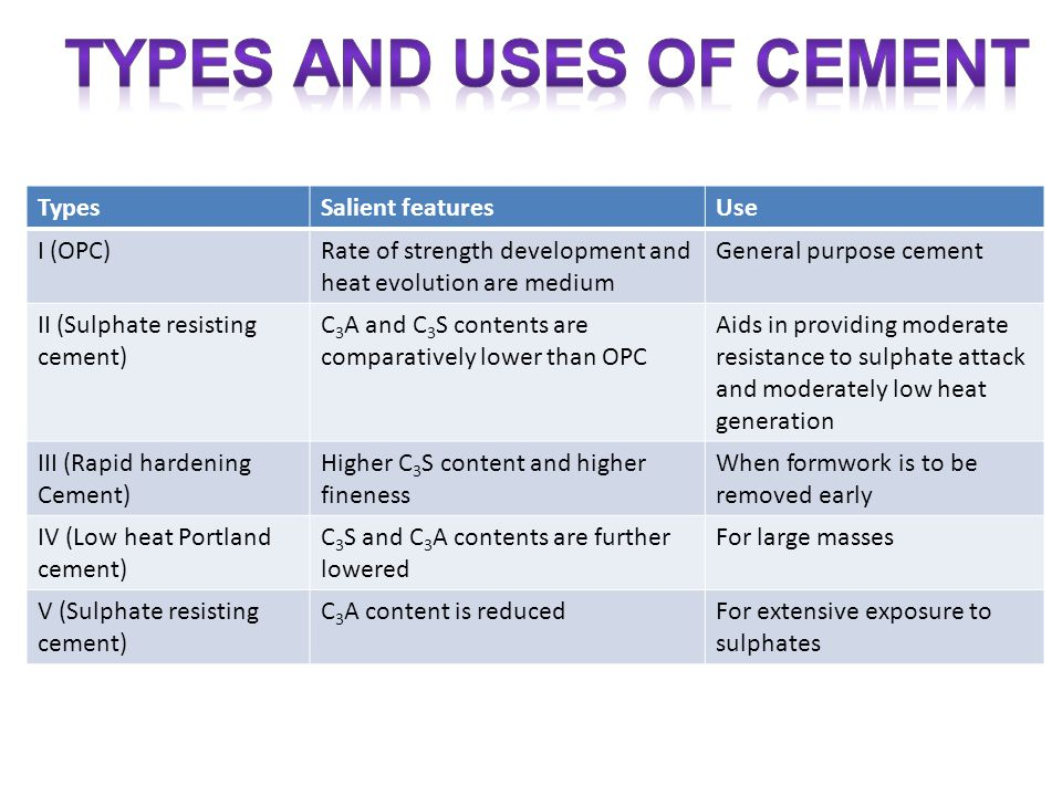 Types Of Cement : Lime one of the oldest manufactured building materials