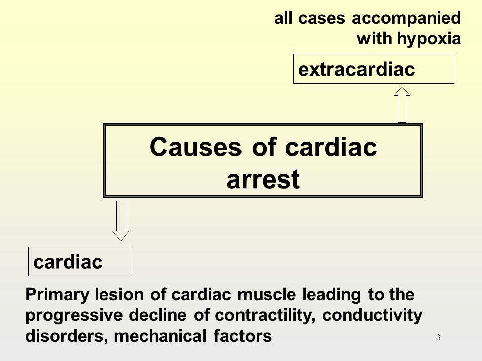 Causes of cardiac arrest