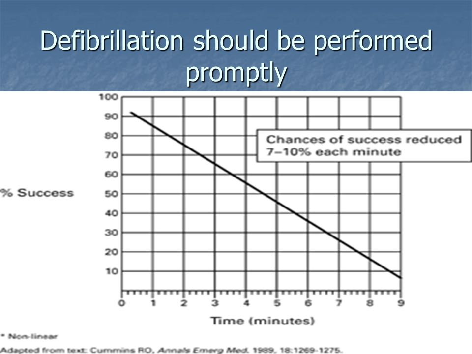 Defibrillation should be performed promptly