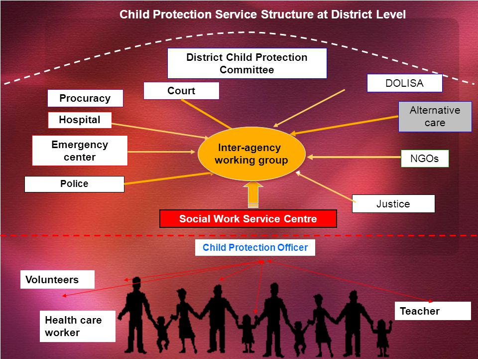 Child Protection Service Structure at District Level