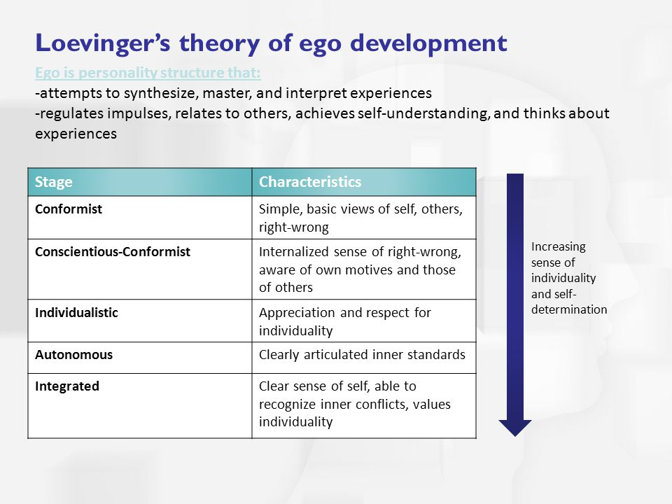 stages of ego development essay Free coursework on human development theories from essayukcom, the uk   he believed strongly that there were five sexual stages in life as follows the oral,   time there are three parts, the id the ego and the superegoin freuds theory,.