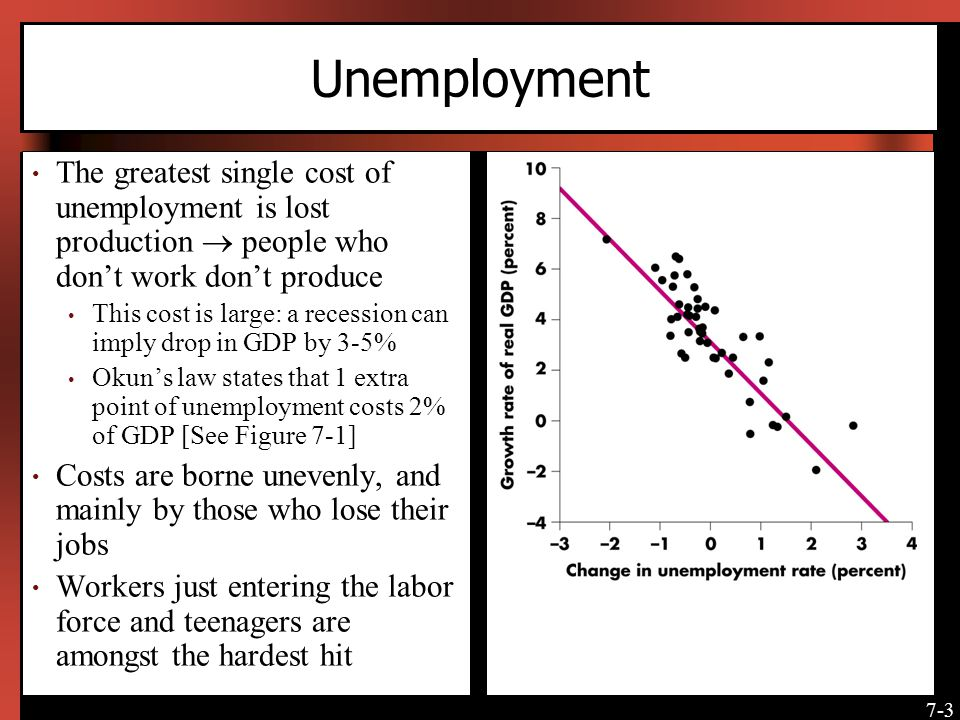 a summary on the costs of unemployment