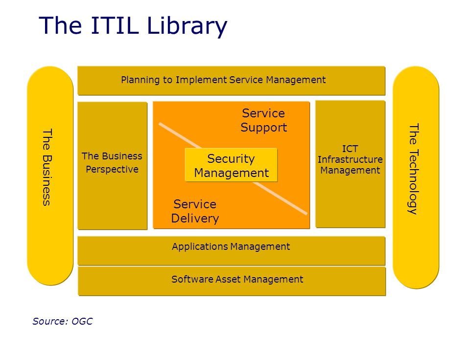 an introduction to information technology infrastructure library itil Introduction to itil  itil®, the information technology infrastructure library large companies and government agencies in europe very quickly adopted.