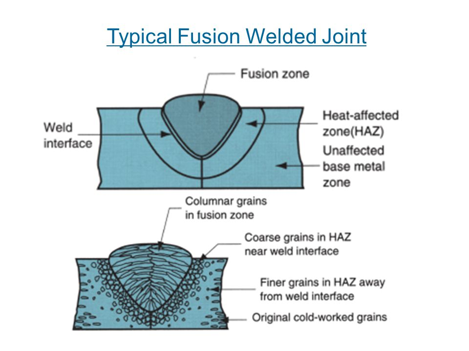 fusion welding diagram welding text book, office hour, by appointment ppt video ...