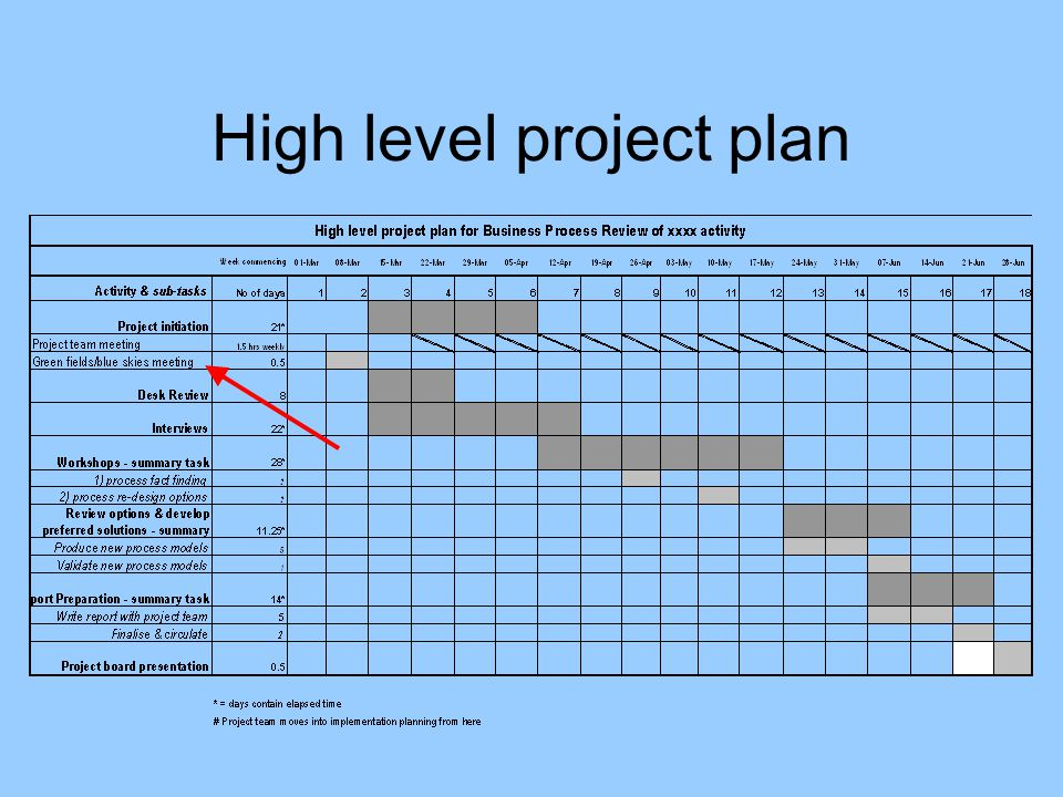 Business process review at kingston university ppt download for High level project plan template ppt