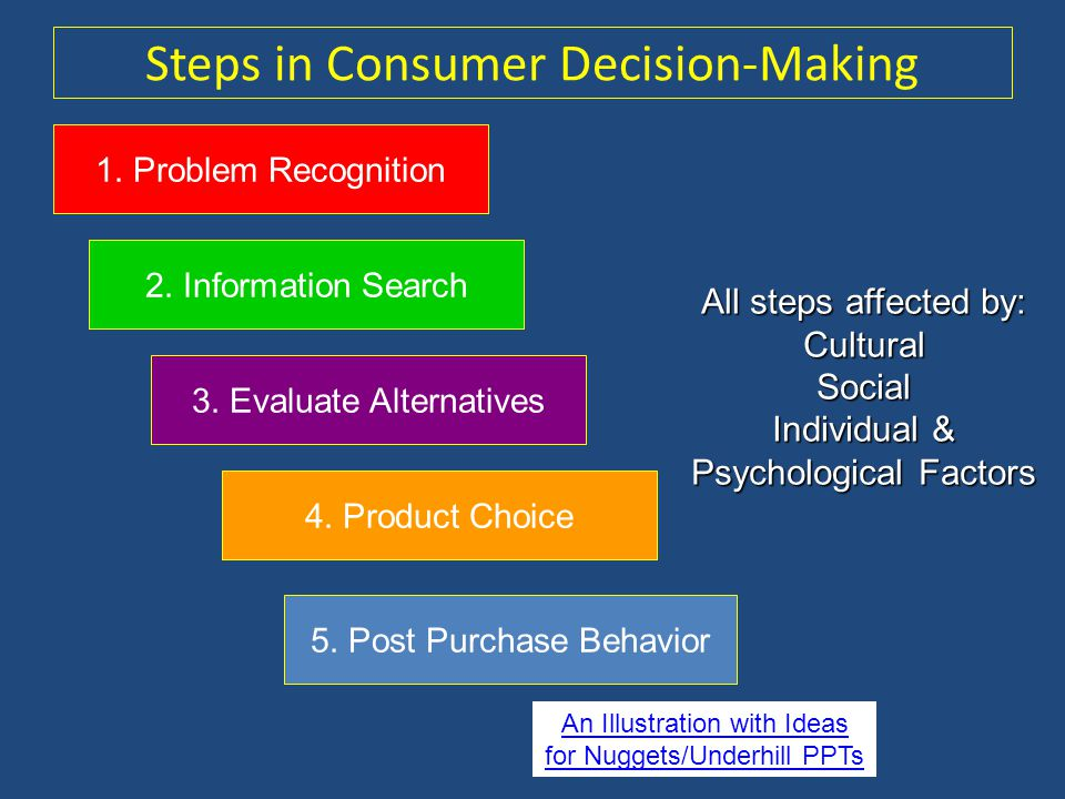 consumer decision making process kotler The buying decision process is the decision-making process used by consumers regarding market transactions before, during, and after the purchase of a good or service it can be seen as a particular form of a cost–benefit analysis in the presence of multiple alternatives.