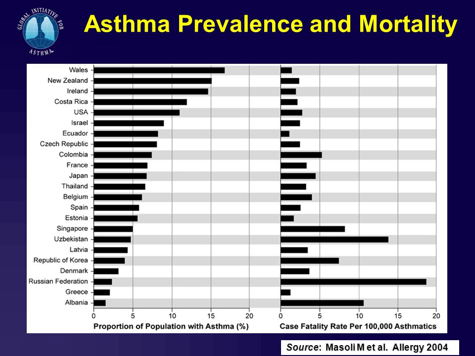 Global initiative for asthma gina teaching slide set january ppt 20 asthma prevalence and mortality sciox Gallery
