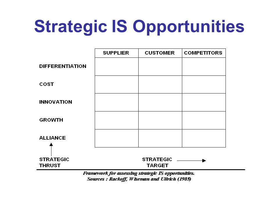 """livoria strategic opportunity analysis Whereas the swot analysis can help organizations identify new market and new  product opportunities (it's the """"o"""" in swot), the strategic opportunity matrix."""
