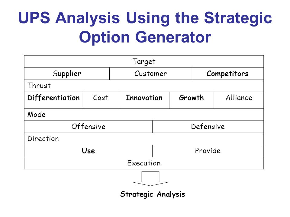 ups strategic analysis Carrier rate transportation analysis  ups and fedex announce their respective general price increase (gpi)  many businesses find a strategic rate analysis to.