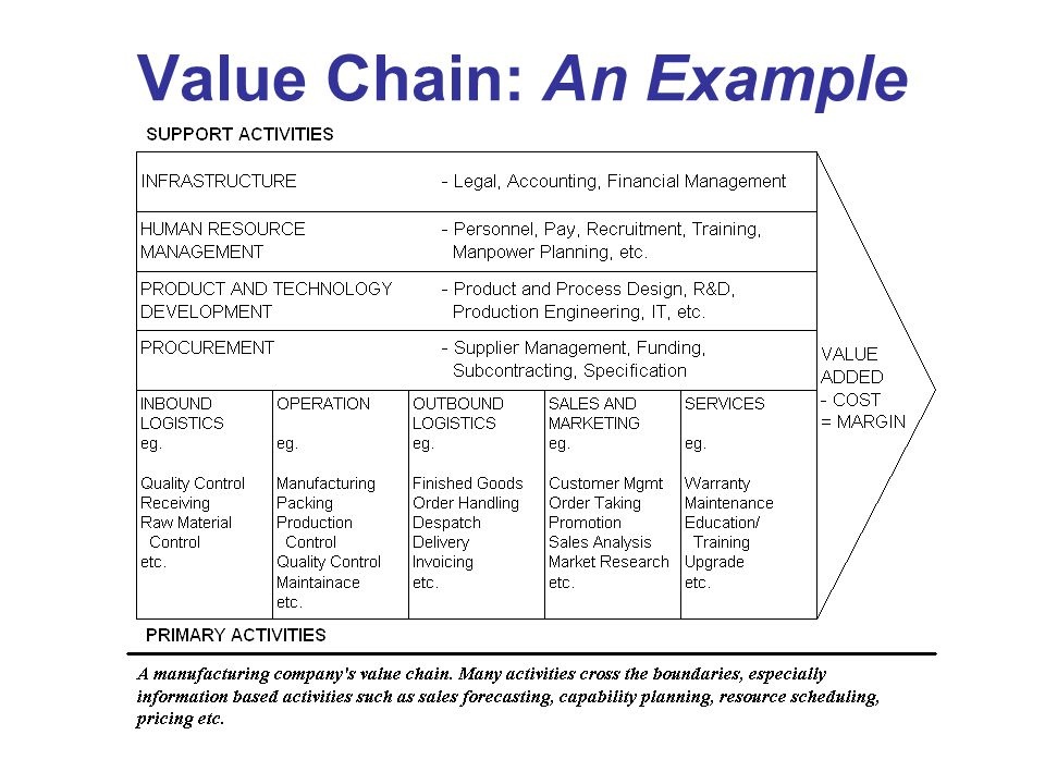 secondary activities of value chain analysis of starbucks Green mountain coffee roasters value chain analysis primary activities but keurig is at a disadvantage in finances against companies like starbucks who.