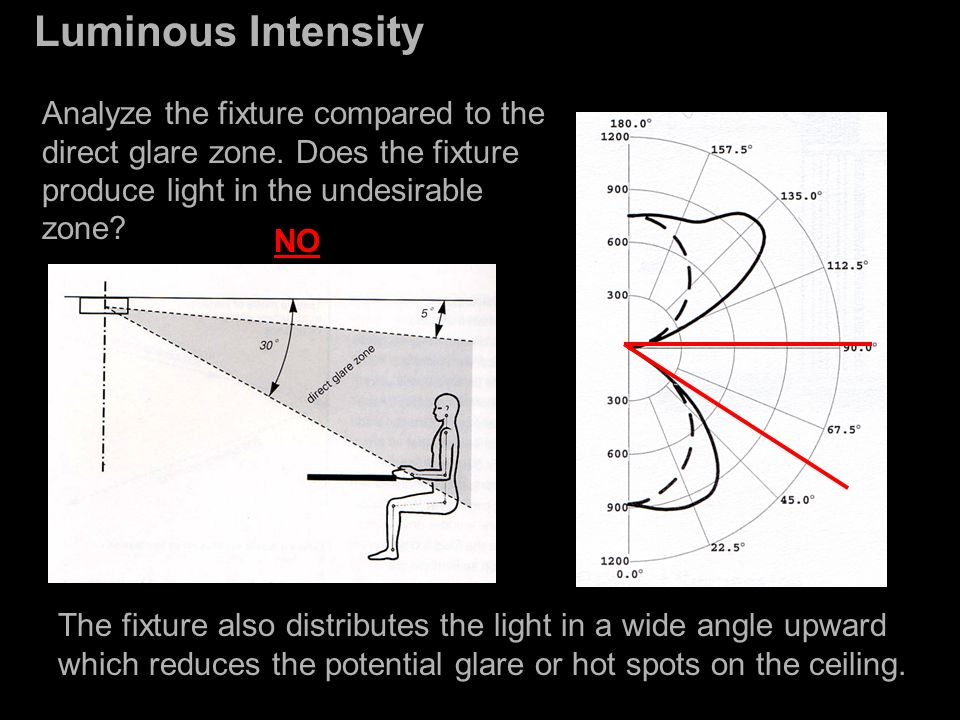 Light Quantity Lighting Metrics Luminous Flux Illuminance ...