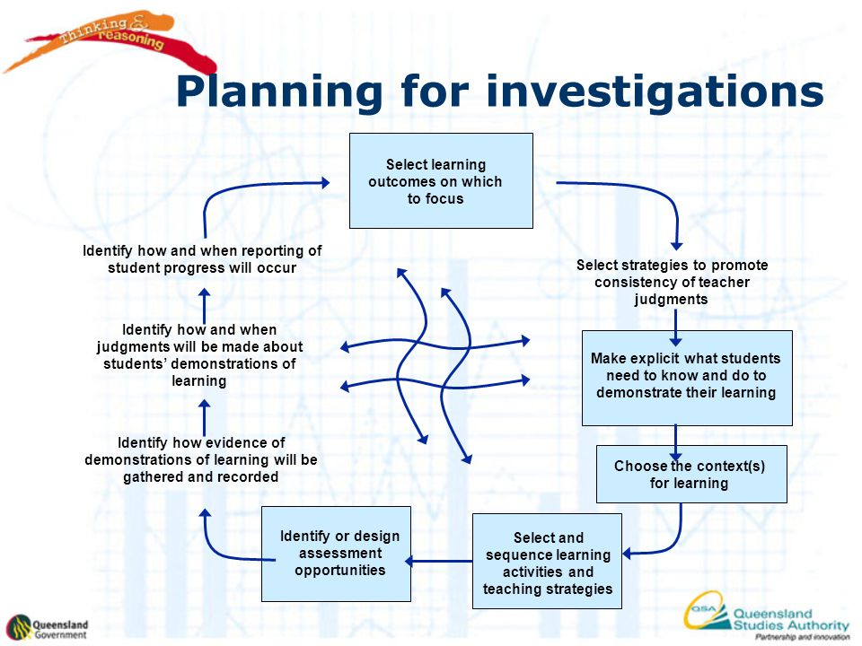 Planning for investigations