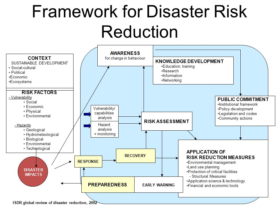national disaster risk reduction management policies National and local 4  disaster risk reduction in humanitarian assistance disaster risk reduction in humanitarian  based disaster risk management approach,.