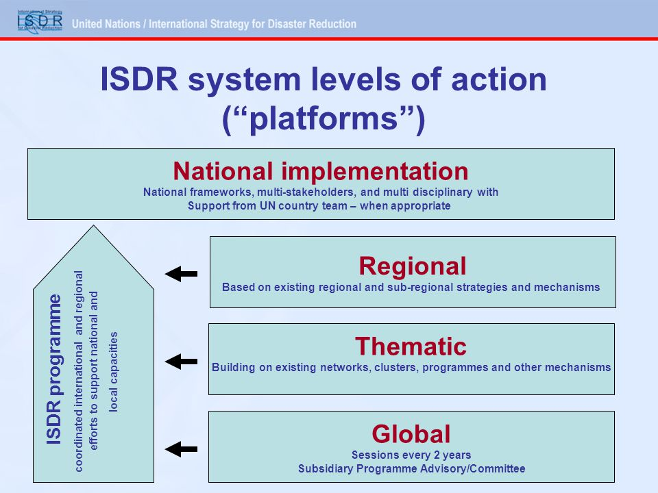 ISDR system levels of action ( platforms )