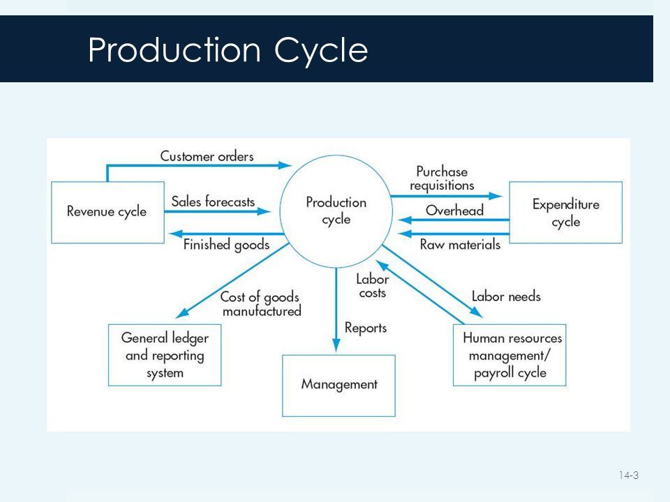 Chapter 14 The Production Cycle Ppt Video Online Download