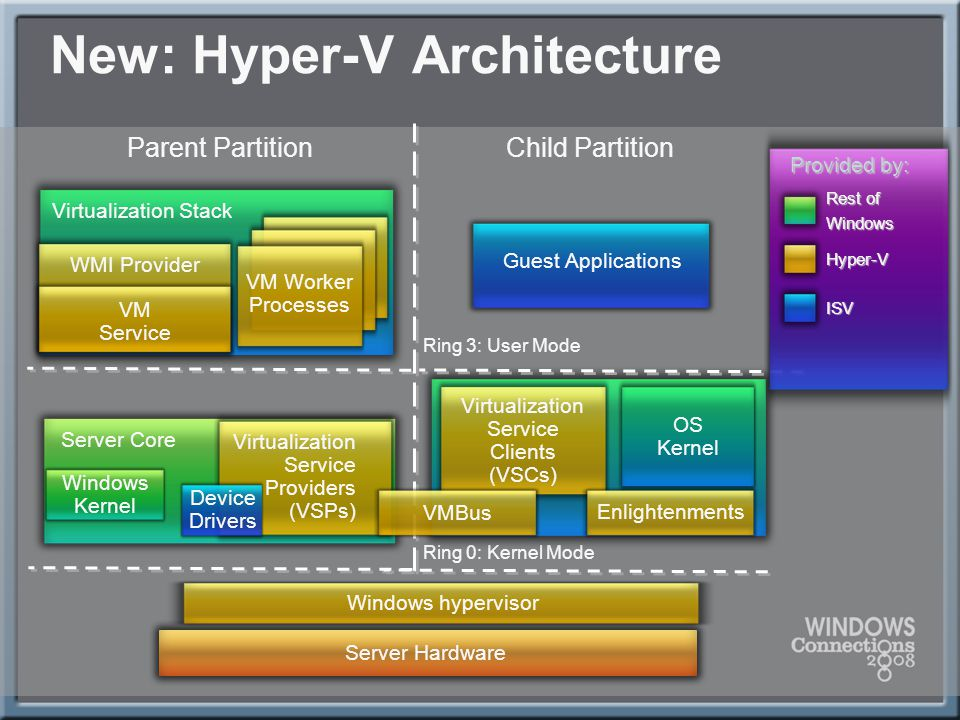 Wms07 hyper v security and best practices ppt video for Microsoft hyper v architecture