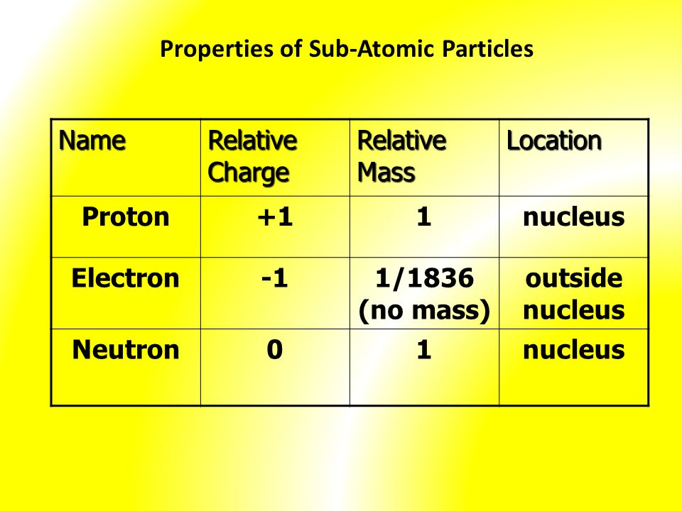 Properties of Sub-Atomic Particles