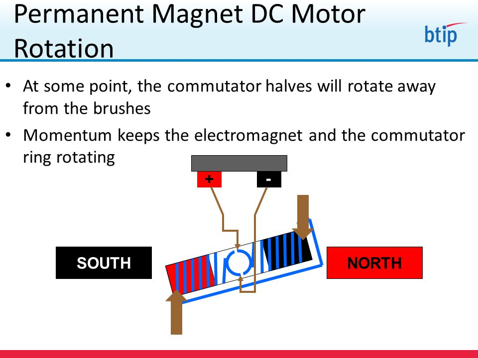 How A Permanent Magnet Works With An Electromagnet In A ...